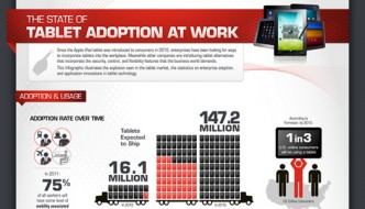 Tablet Adoption At Work [Infographic]