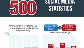 Social Media Statistics For Fortune 500 Companies [Infographic]