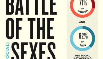The Social Media Battle Of The Sexes [Infographic]