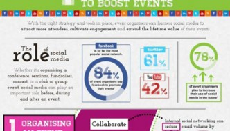 Four Blissfully Easy Ways To Use Social Media For Your Events [Infographic]