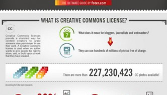 Everything You Wanted To Know About Creative Commons And Photos Infographic