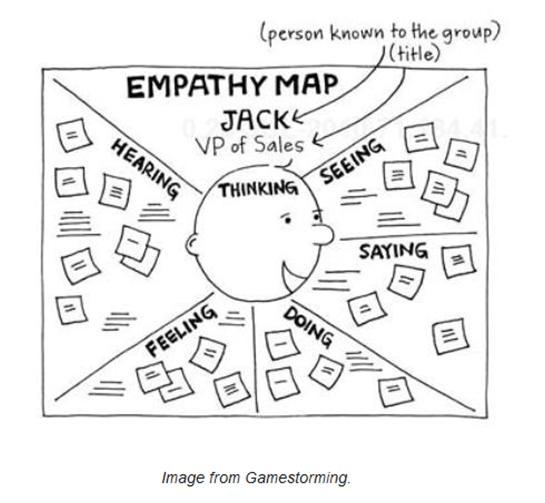 EmpathyMap-Gamestorming