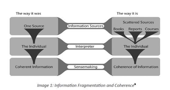 Info-Fragmentation-Coherence-Siemens-Tittenberger-sm
